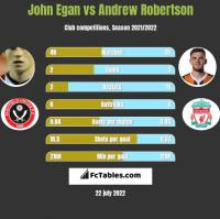 John Egan vs Andrew Robertson h2h player stats