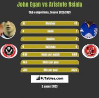 John Egan vs Aristote Nsiala h2h player stats
