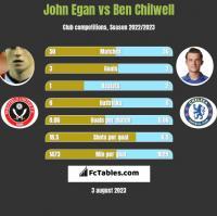 John Egan vs Ben Chilwell h2h player stats
