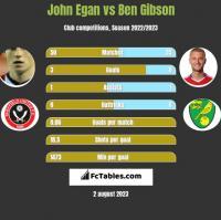 John Egan vs Ben Gibson h2h player stats
