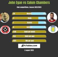 John Egan vs Calum Chambers h2h player stats