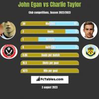 John Egan vs Charlie Taylor h2h player stats