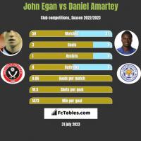 John Egan vs Daniel Amartey h2h player stats