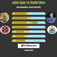 John Egan vs Daniel Burn h2h player stats