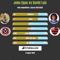 John Egan vs David Luiz h2h player stats