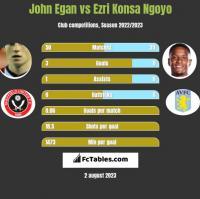 John Egan vs Ezri Konsa Ngoyo h2h player stats
