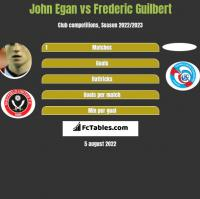 John Egan vs Frederic Guilbert h2h player stats
