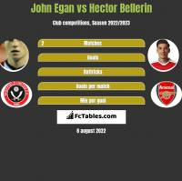 John Egan vs Hector Bellerin h2h player stats