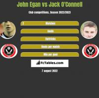 John Egan vs Jack O'Connell h2h player stats