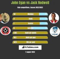 John Egan vs Jack Rodwell h2h player stats