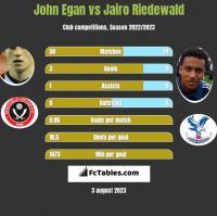 John Egan vs Jairo Riedewald h2h player stats