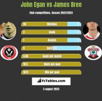John Egan vs James Bree h2h player stats