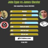 John Egan vs James Chester h2h player stats