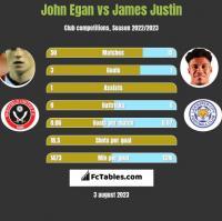 John Egan vs James Justin h2h player stats
