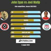 John Egan vs Joel Matip h2h player stats