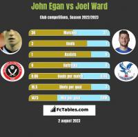 John Egan vs Joel Ward h2h player stats