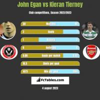 John Egan vs Kieran Tierney h2h player stats
