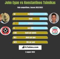 John Egan vs Konstantinos Tsimikas h2h player stats