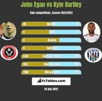 John Egan vs Kyle Bartley h2h player stats