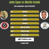 John Egan vs Martin Cranie h2h player stats