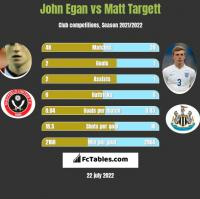 John Egan vs Matt Targett h2h player stats
