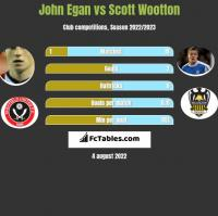 John Egan vs Scott Wootton h2h player stats