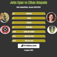 John Egan vs Ethan Ampadu h2h player stats