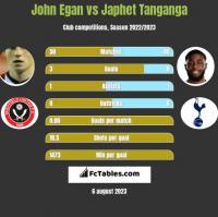 John Egan vs Japhet Tanganga h2h player stats