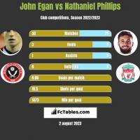 John Egan vs Nathaniel Phillips h2h player stats