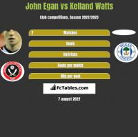 John Egan vs Kelland Watts h2h player stats