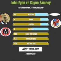 John Egan vs Kayne Ramsey h2h player stats