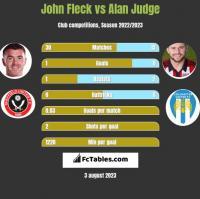 John Fleck vs Alan Judge h2h player stats
