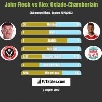 John Fleck vs Alex Oxlade-Chamberlain h2h player stats