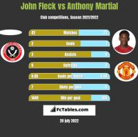 John Fleck vs Anthony Martial h2h player stats