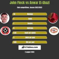 John Fleck vs Anwar El-Ghazi h2h player stats