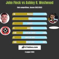 John Fleck vs Ashley R. Westwood h2h player stats