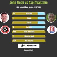 John Fleck vs Axel Tuanzebe h2h player stats