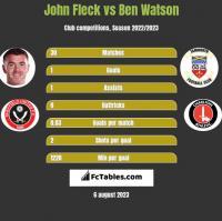 John Fleck vs Ben Watson h2h player stats