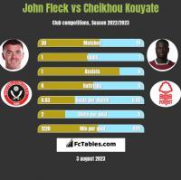 John Fleck vs Cheikhou Kouyate h2h player stats