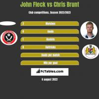 John Fleck vs Chris Brunt h2h player stats