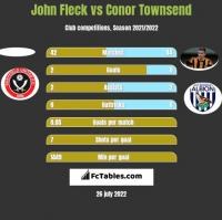 John Fleck vs Conor Townsend h2h player stats