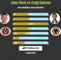 John Fleck vs Craig Dawson h2h player stats