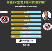 John Fleck vs Daniel Drinkwater h2h player stats