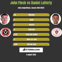 John Fleck vs Daniel Lafferty h2h player stats