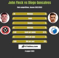 John Fleck vs Diogo Goncalves h2h player stats