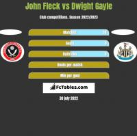 John Fleck vs Dwight Gayle h2h player stats