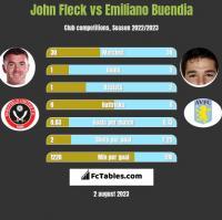 John Fleck vs Emiliano Buendia h2h player stats
