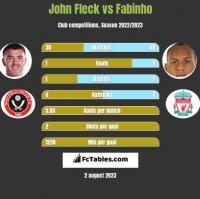 John Fleck vs Fabinho h2h player stats