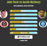 John Fleck vs Garath McCleary h2h player stats