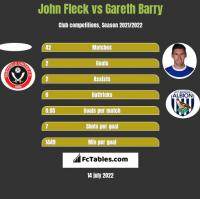 John Fleck vs Gareth Barry h2h player stats